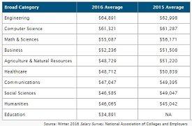 NACE salary survey 2016