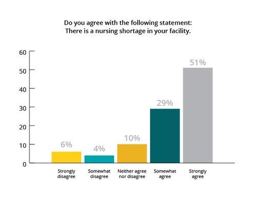 Nursing shortage chart