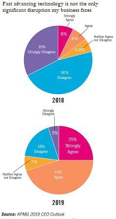 Pharma CEO technology survey