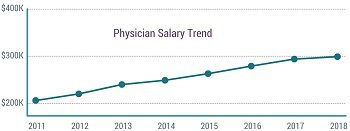 Physician salary trend