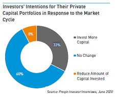 Preqin alternative investment 2020.jpg