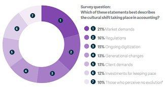 accounting cultural shift survey