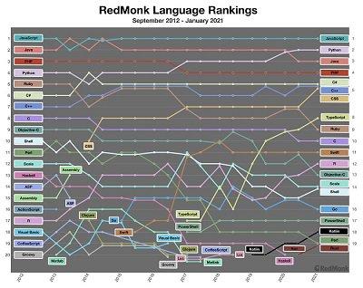 RedMonk language ranks - blog.jpg