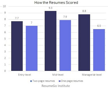 Resume scores