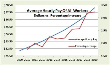 Sept 2019 BLS data wages