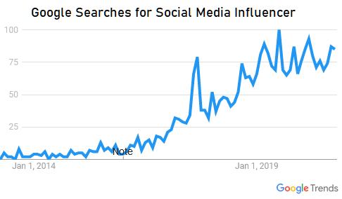 Social media influencer google trend.png