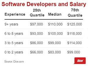 Software developer salary Dice - blog.jpg