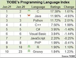 TIOBE Programming Language 2021 - blog.jpg