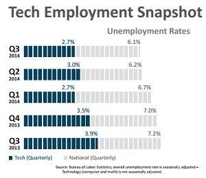 tech employment dice 10.2014