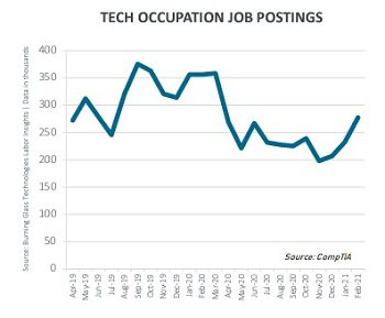 Tech job postings - blog.jpg
