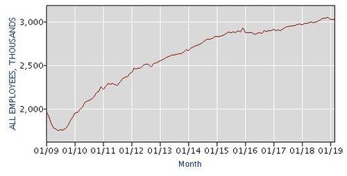 Temp hiring growth BLS