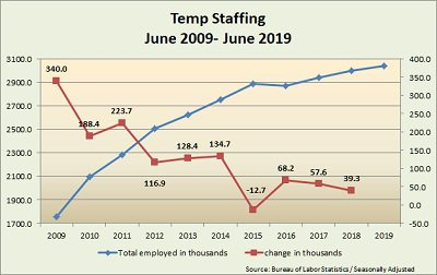 temp staffing chart