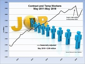 temp worker chart may 2016