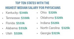 To 10 states highest doctor pay - blog.jpg