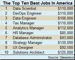 Best jobs 2017