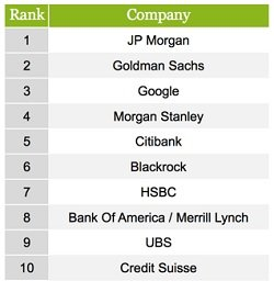 top employers for financial pros