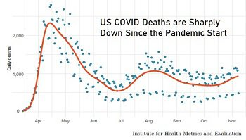 US Covid Deaths Decline - blog.jpg