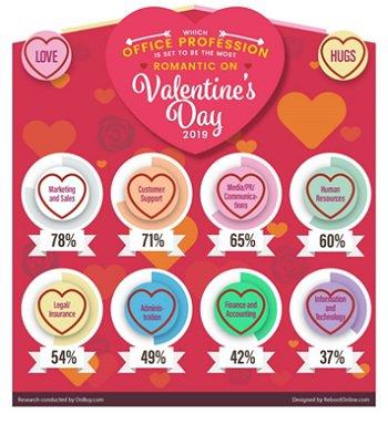 Valentine's Day survey infographic