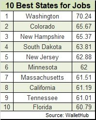 best and worst states for jobs 2017