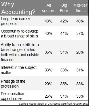 Why choose accounting