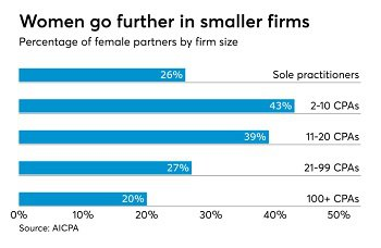 Women accounting firm leaders