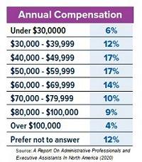 admin professionals survey compensation chart - blog.jpg