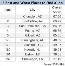 best and worst cities for a job