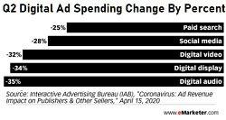 digital ad spending q2 2020.jpg