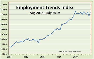 employment trends index 2014-2019