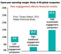 Towers Watson engagement chart