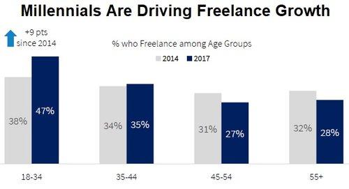 freelancer growth chart