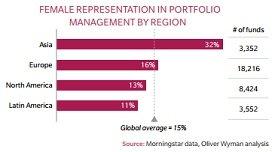 gender diveristy in asset management
