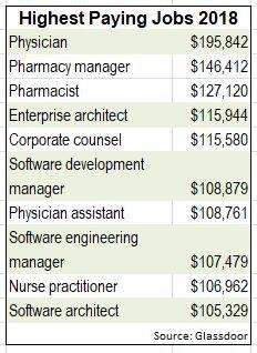 glasdoor highest paying jobs