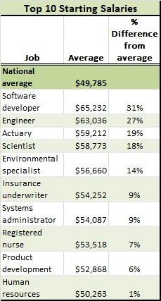 starting salaries 2017