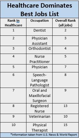 healthcare dominates best job list chart 2.PNG