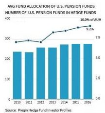 chart of pension fund investments in hedge funds