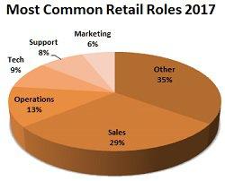 common retail roles 2017