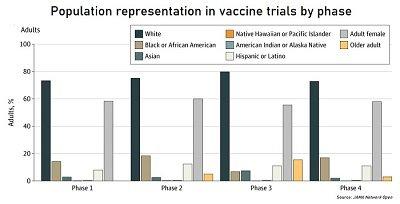 representation in vaccine trial chart blog.jpg