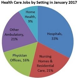 healthcare jobs by category