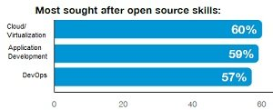 open source skills in demand