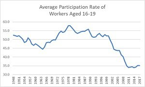 challenger teen participation rate chart