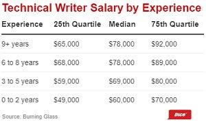 tech writer pay chart.jpg