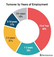 turnover by tenure
